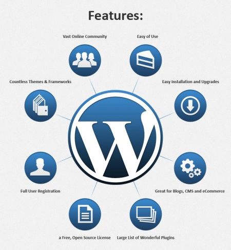 wordpress_features